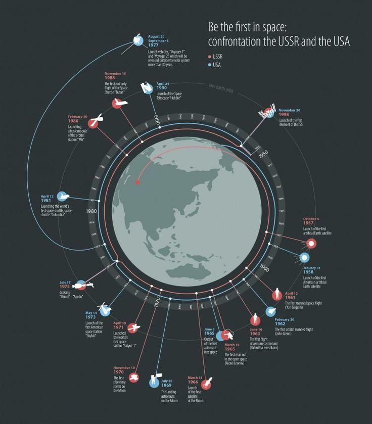 Volta ao Mundo da Infografia: Rússia