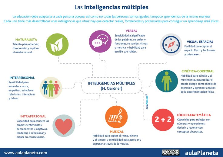 Les intel·ligències múltiples