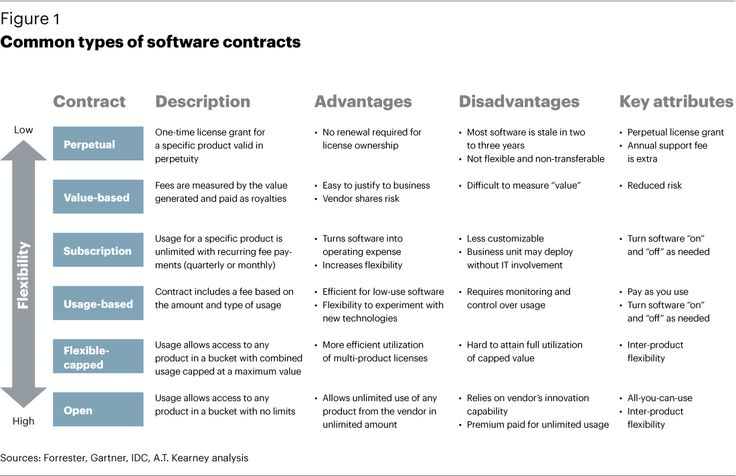 Types of Government Contracts