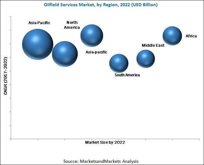 The global #oilfield services market was valued at USD 103.26 Billion in 2016 and is expected to grow at a CAGR of 3.35%, from 2017 to 2022. Increase in oil & gas exploration, growing efforts in exploring new oilfield reserves, shale gas exploration, and lifting of Iranian oil export sanction are major drivers that would trigger the oilfield services market.