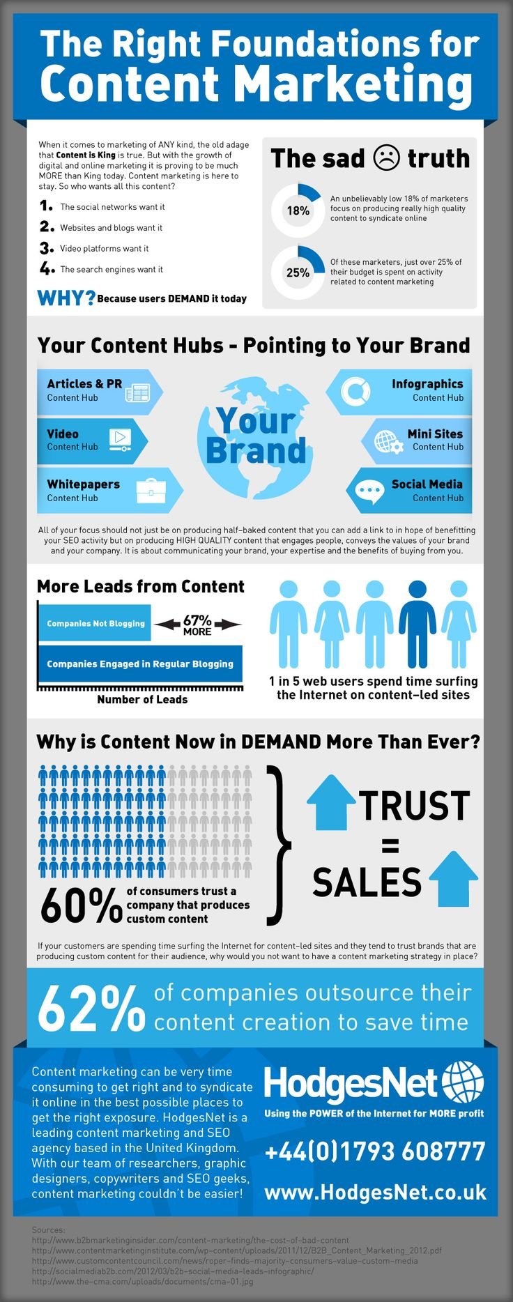 Content Marketing - The Foundations