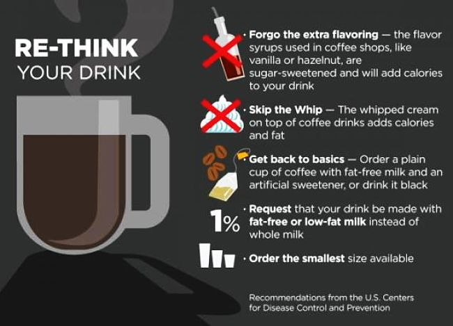 How the components in your coffee affects the calorie count