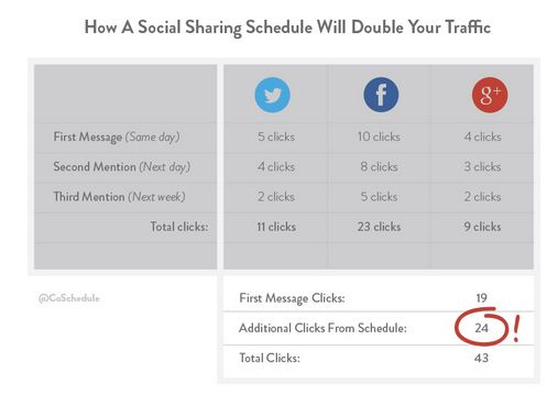 A repeat content promotion plan from CoSchedule