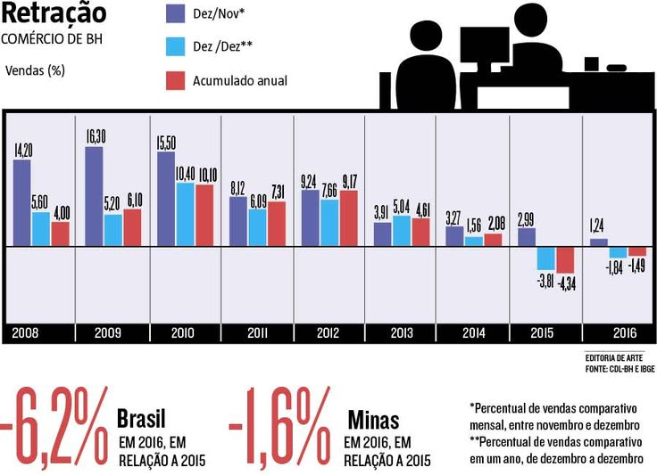 O faturamento do comércio de #BeloHorizonte caiu 1,49% em 2016 na comparação com 2015, ano que já havia apresentado retração de 4,34%, informou ontem a Câmara de Dirigentes Lojistas (CDL-BH). A inflação alta, os juros elevados e o crescimento do desemprego, que já atingiu mais de 12 milhões de brasileiros, contribuíram para a diminuição do consumo das famílias. (15/02/2017) #Crise #Empresas  #Comércio #BH #Varejo #Falência #Fechamento #Infográfico #Infografia #HojeEmDia