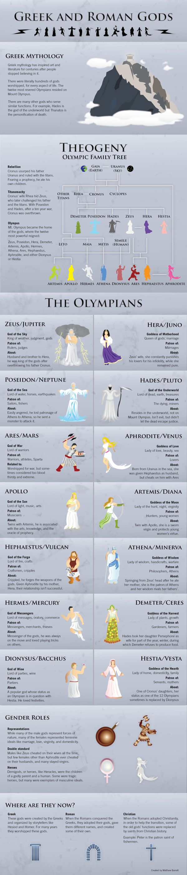 Greek Gods Infographic on Behance