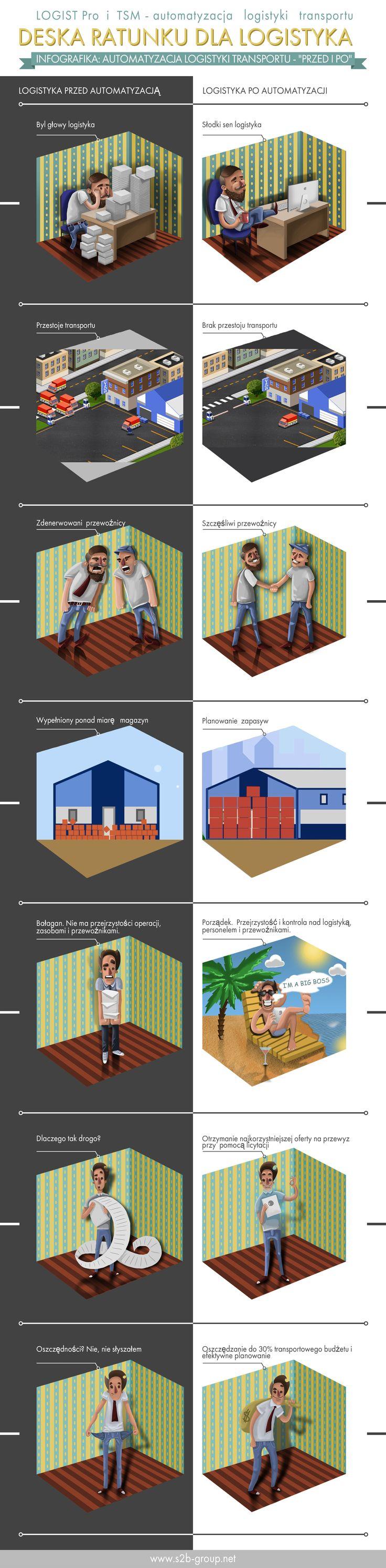 Infografika: Automatyzacja logistyki transportu #Logistics #SCM #S2BGroup