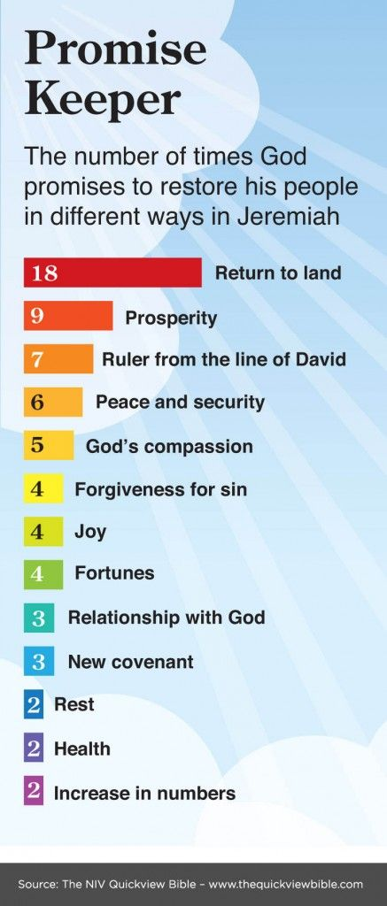 The Promises of God in Jeremiah. See more in the Illustrated Online Bible Study Project: www.BibleVersesAbout.org/Bible .