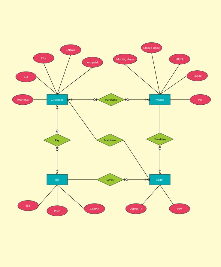 Best Entity Relationship Diagrams Er Diagrams Images On