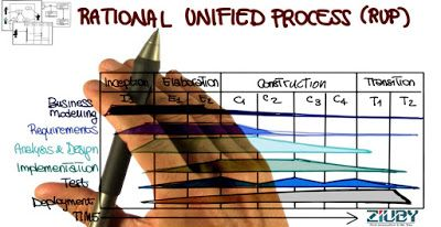 Web Design & Development: Rational Unified Process