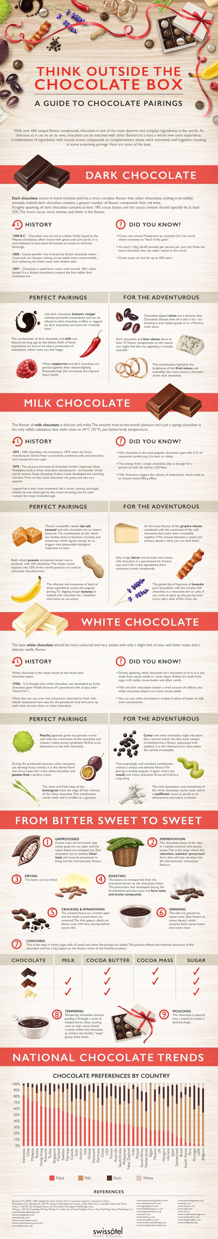 Think Outside the Chocolate Box #infographic #Food #Chocolate