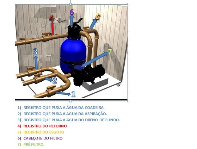 17 melhores ideias sobre filtro de piscina no pinterest for Filtro para piscina