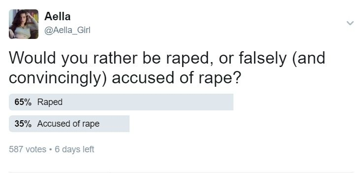 testblogdontupvote:  mugasofer:  tchtchtchtchtch:  intrigue-posthaste-please:   drethelin:   intrigue-posthaste-please:  wirehead-wannabe:   mynameismetall:   aellagirl:  This is so interesting to me. 65% of people would rather experience rape than be falsely accused of rape.  Thats because most people dont want to go to prison especially on false charges.  Thats a good point. Being falsely convicted of rape makes it possible (likely?) that youre going to be raped in prison.  Overall not…