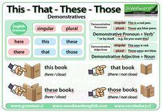 Demonstrative pronouns - Woodward English