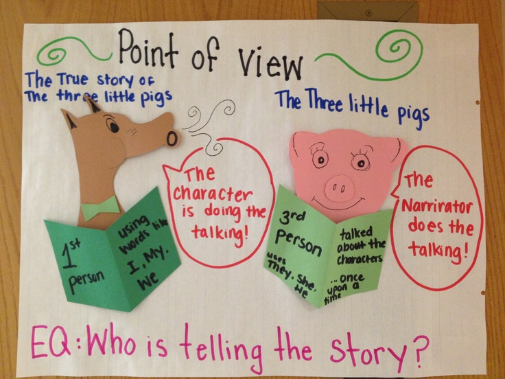 Point of view - the three little pigs and the true story of the three little pigs!