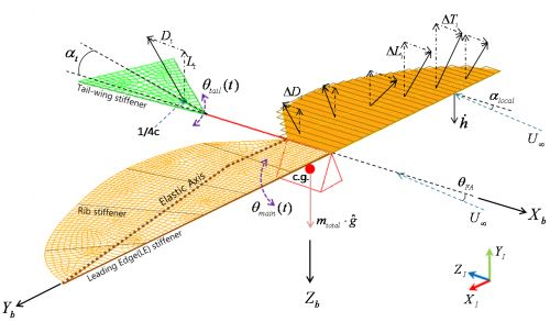 ornithopter research papers Pitching oscillating ornithopter as represented by the present model, a relationship between strouhal number and thrust has been made following jone and platzer [16].