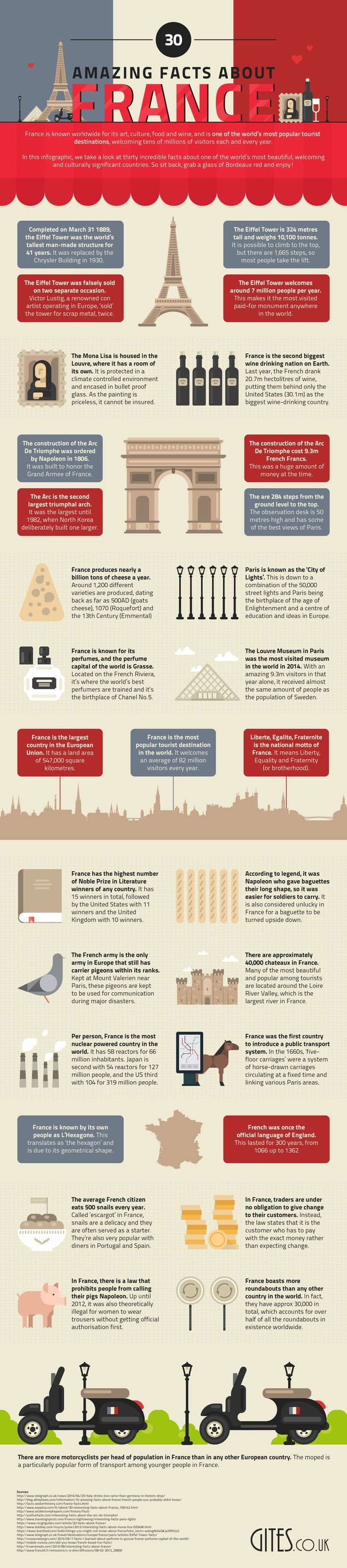 30 Interesting Facts About France #Infografía #Infographic #Travel