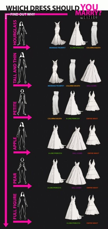 "Wedding Dress Tips: How to Find the Perfect Dress for You! | ""I found this image online from Lazaro and was just smitten by the advice – it is perfect for brides who are looking to find a wedding dress that is right for their figure!"" ~ Jaime, The Excited Bride 