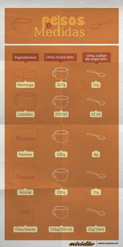 Pesos e medidas
