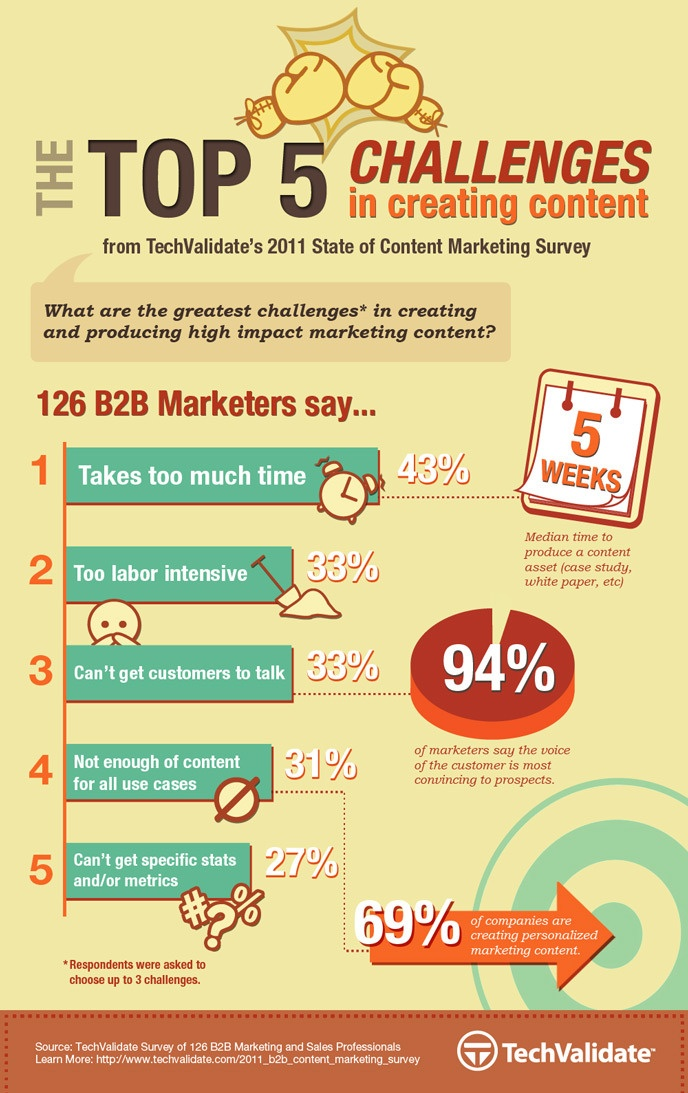 THE TOP 5 CHALLENGES IN CREATING MARKETING CONTENT[INFOGRAPHIC]