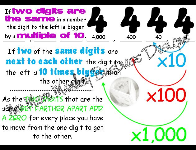 Help students visualize the relationship between digits in a number with this poster. $