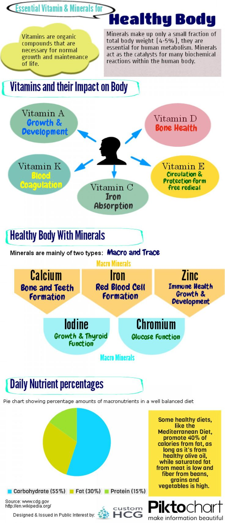 76 best images about Vitamins & Minerals on Pinterest | Vitamin b3 ...