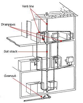 a toilet drain plumbing diagram a free engine image for