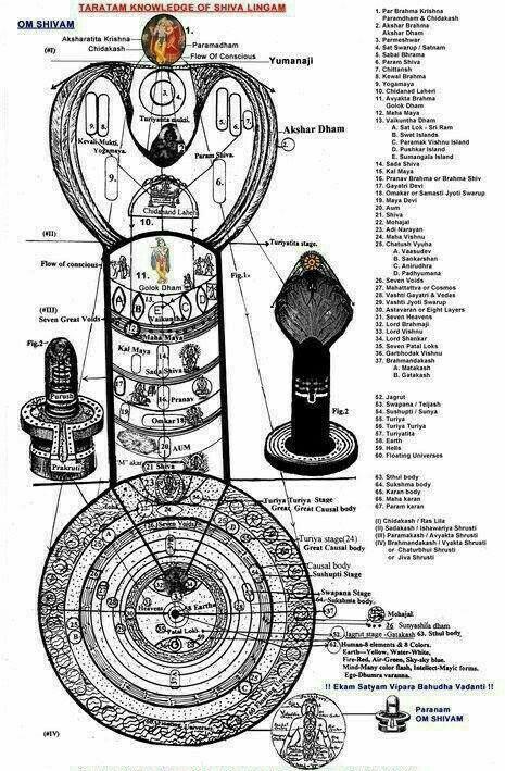 Knowledge of Shiva Lingam.