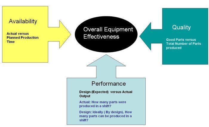 overall equipment effectiveness cartoon - Google Search