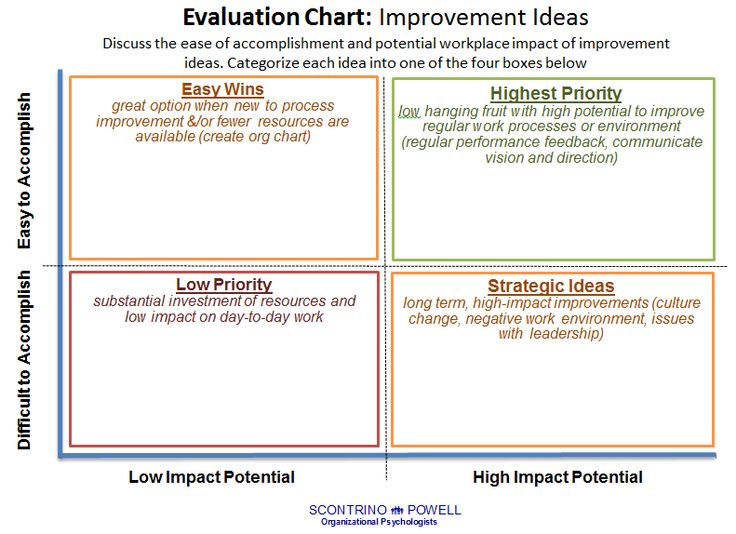 Improvement Idea Evaluation Chart Template Engagement Strategies - sample holdem odds chart template
