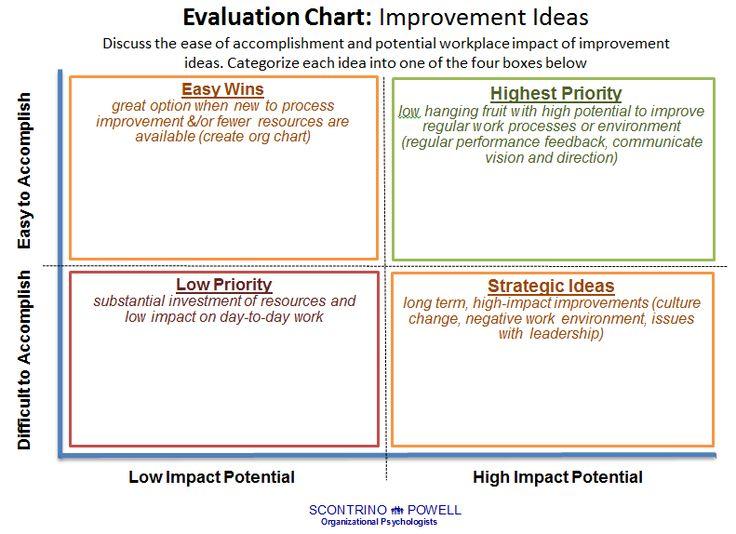 Improvement Idea Evaluation Chart Template
