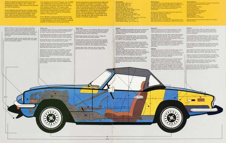 1974 Triumph Spitfire 1500 brochure (