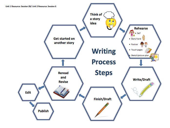Writing Process Lesson Plans
