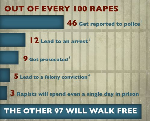 97 will walk FREE. Join us in the fight for justice and end sexual violence! #rape #statistics: Women S, Walks, Domestic Violence, Feminism, Rape Culture, Sexual Assault, 100 Rapes