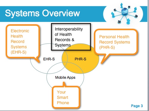 What is interoperability? #mhealth #EHR #PHR #mobileApp