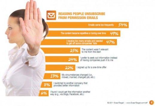 E-mail marketing – tempi e modalità di lettura