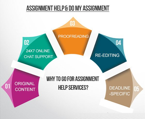 Assignment writing service uk