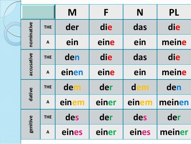 M F N PL nominative THE der die das die A ein eine ein meine accusative THE den die das die A einen eine ein meine dative ...