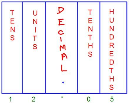Best  Decimal Place Values Ideas On   Decimal Value