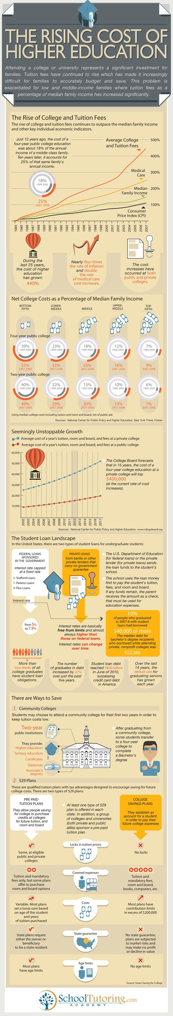 The rising cost of higher education [infographic]