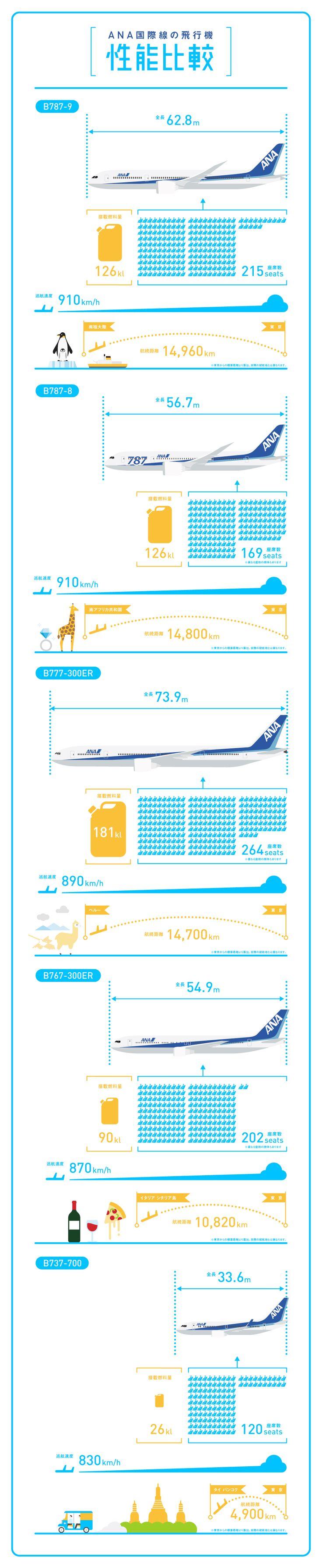 ANA国際線の飛行機 性能比較 Infographics ANA Travel & Life