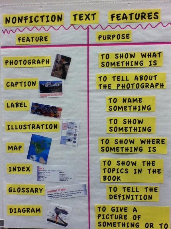 Nonfiction text features--my version of chart from ilove1stgrade.blogspot.com/