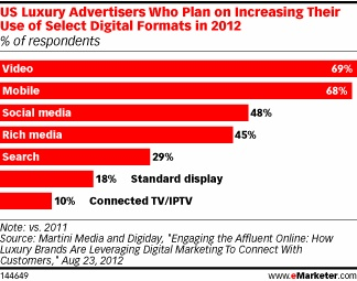 Like their mass-market brethren, luxury marketers are also moving into the newest and most exciting digital channels. Video and mobile topped the list of formats luxury market advertisers expected to increase their use of this year, with more than two-thirds planning to do so. Nearly half planned increased use of social media marketing.