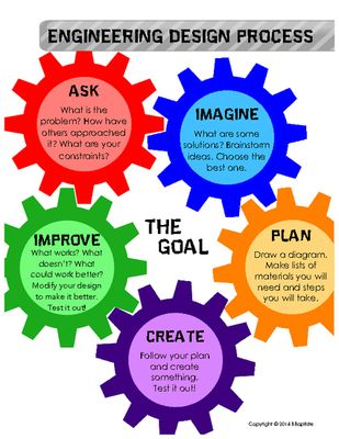 Engineering Design Process Poster from Trendy Teachers' Lounge on TeachersNotebook.com - (1 page) - FREE Engineering Design Process poster! Great to use with STEM/STEAM challenges.
