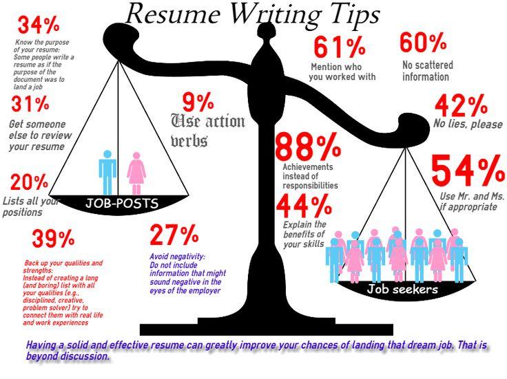Best 20+ Resume writing tips ideas on Pinterest   Cv writing tips ...