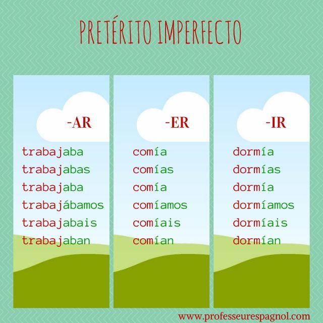 Formación del Pretérito Imperfecto (Indicativo). A2