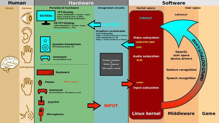 Linux kernel INPUT OUPUT evdev gem USB framebuffer - Graphical user interface - Wikipedia, the free encyclopedia