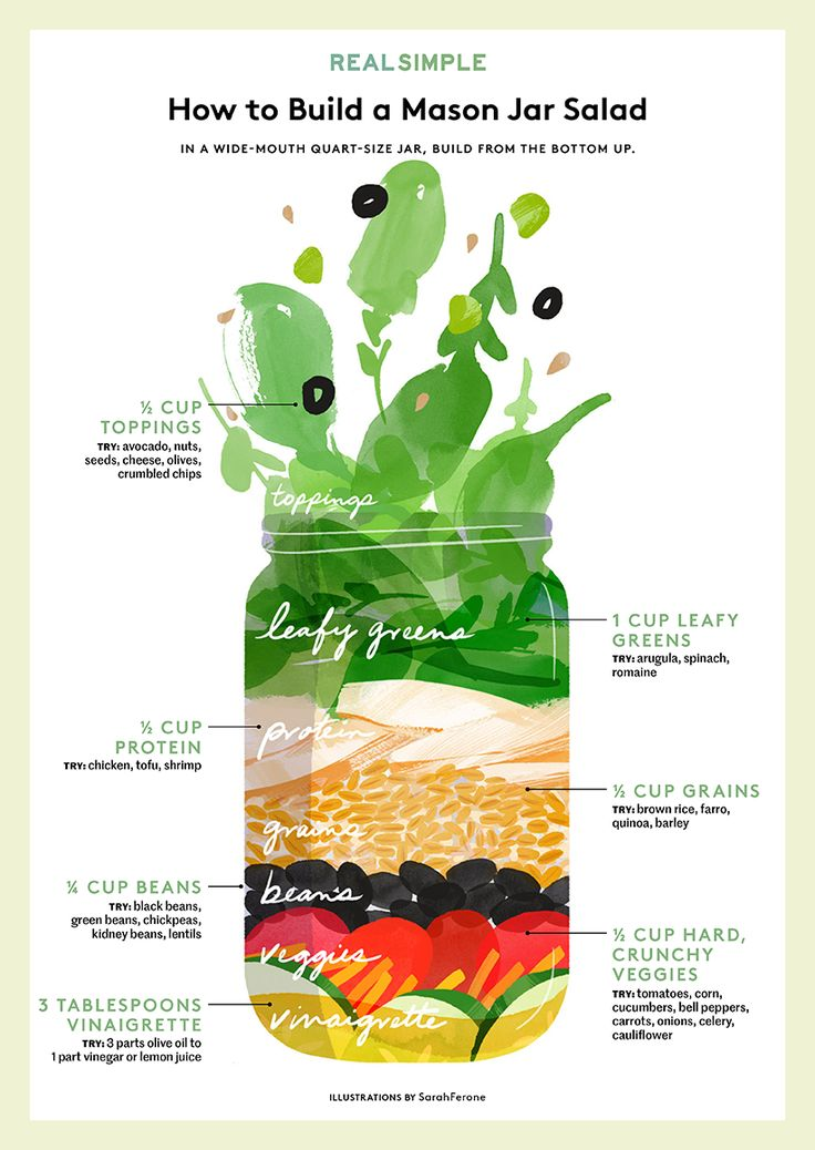 How to Make a Mason Jar Salad | It's portable, practical, and completely customizable.