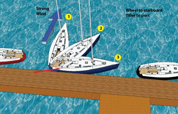 DOCKING A SAILBOAT INTO THE WIND