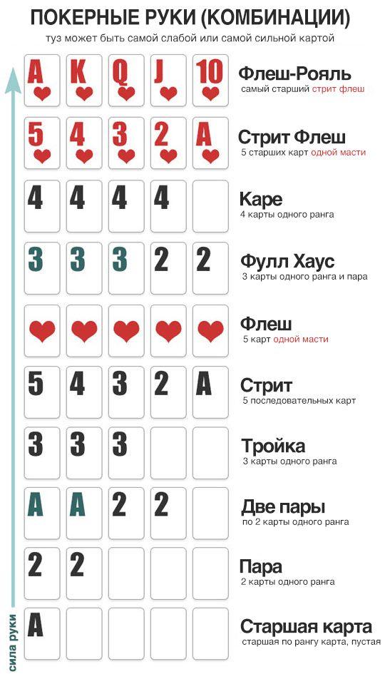 Комбинации холдем покера картинки