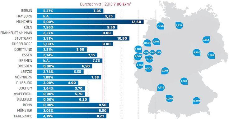 Focus.de - So hoch sind die Mieten in den 20 größten deutschen Städten - Mieten